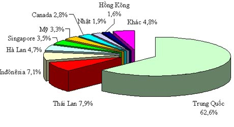 Xuất khẩu thanh long: Doanh số 107 triệu USD và nhận diện thị ...
