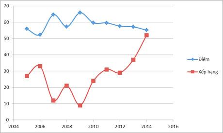 Sơ đồ diễn biến chỉ sốPCI của Tiền Giang qua 10 năm (2005-2014):