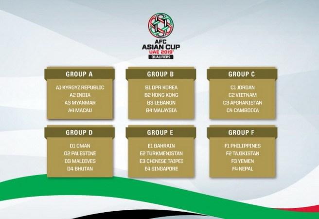 Kết quả bốc thăm các bảng đấu. Nguồn: AFC