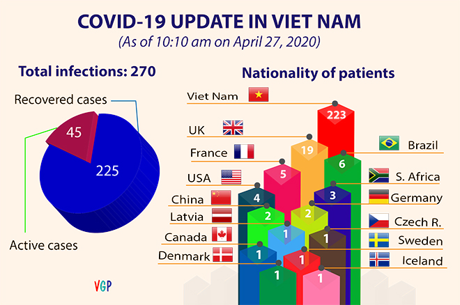 No new community-transmitted infections of COVID-19 in 11 consecutive days
